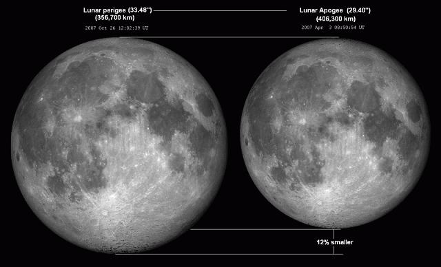 Lunar_perigee_apogee