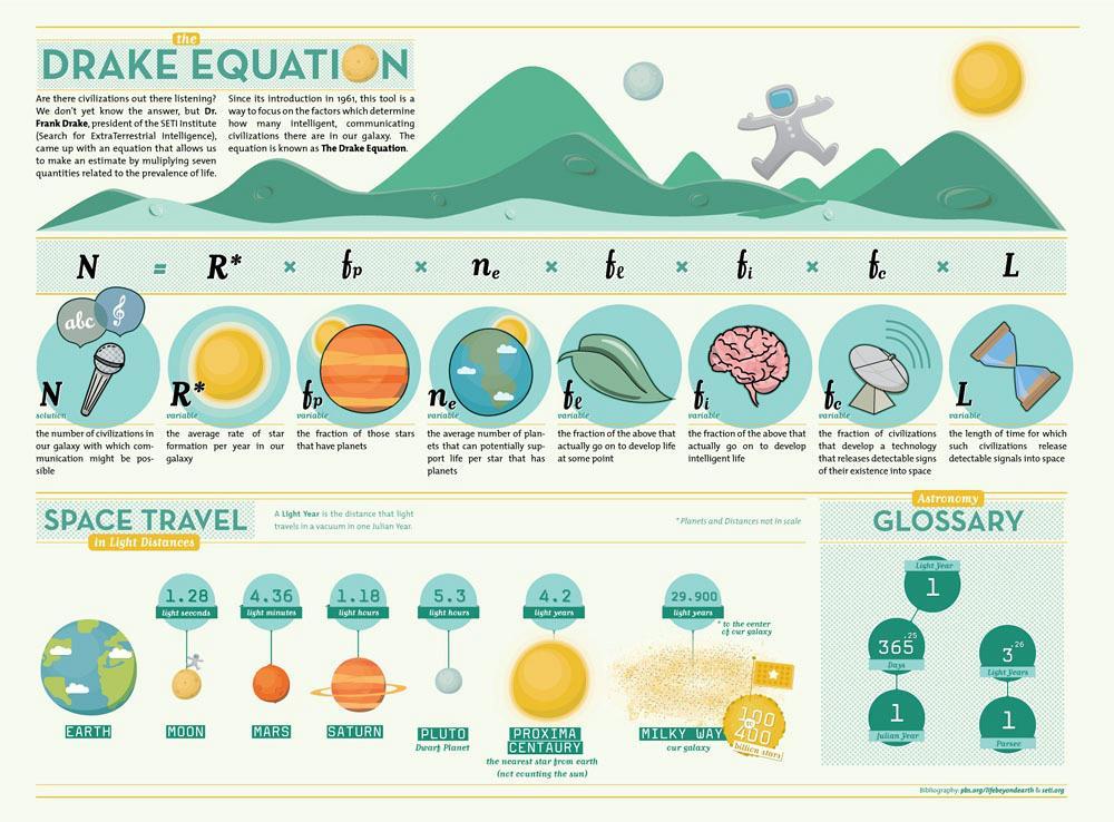 drake-infographic