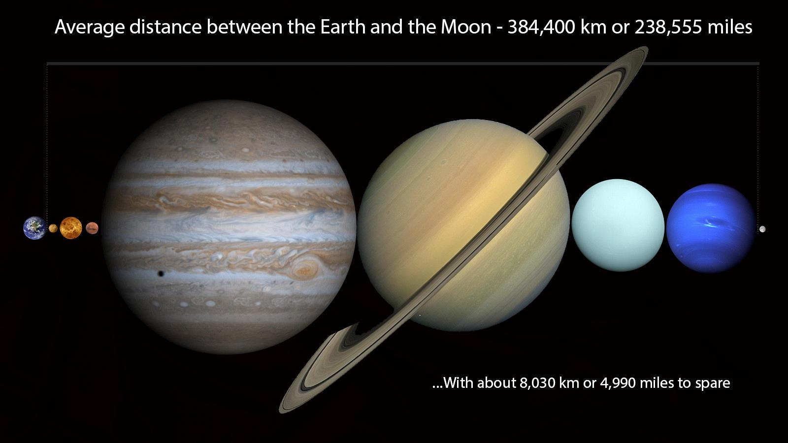 distance-to-moon-with-planets