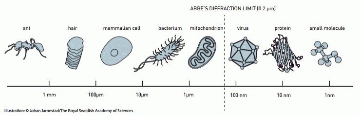 abbes-limit