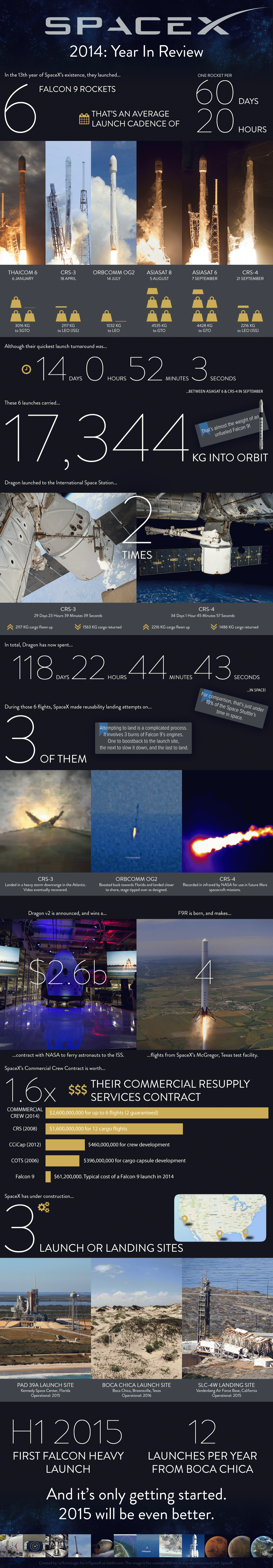 space-x-2014-infographic