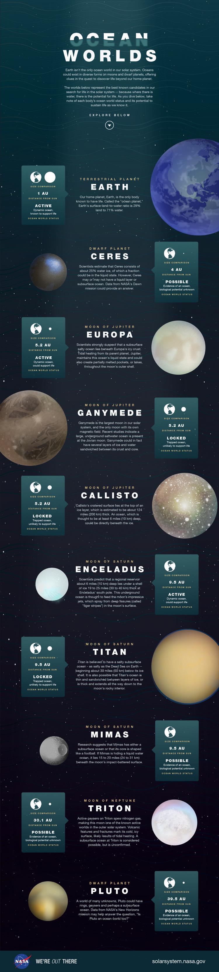 oceanworlds-infographic-nasa