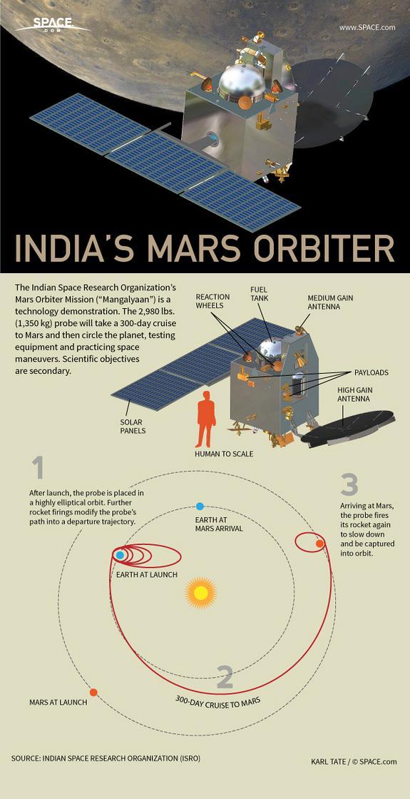 india-mars-probe