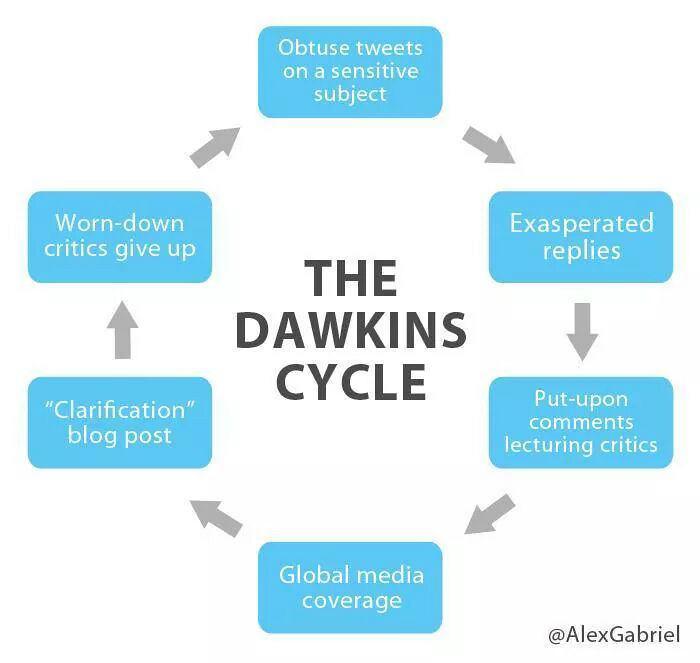 dawkins-cycle