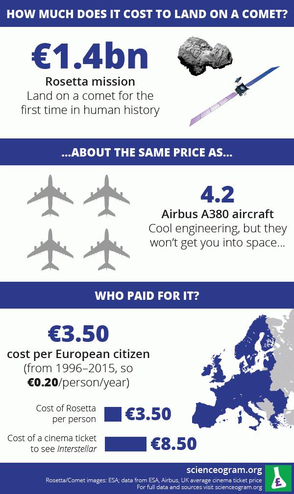 rosetta-cost